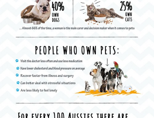 Fun facts about Aussies and their pets!