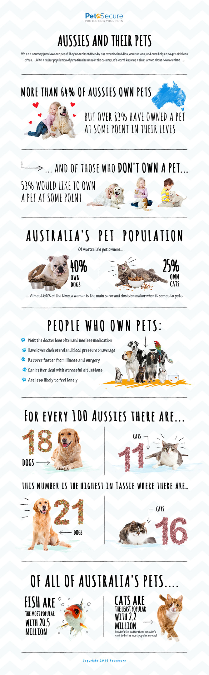 Fun facts about Aussies and their pets